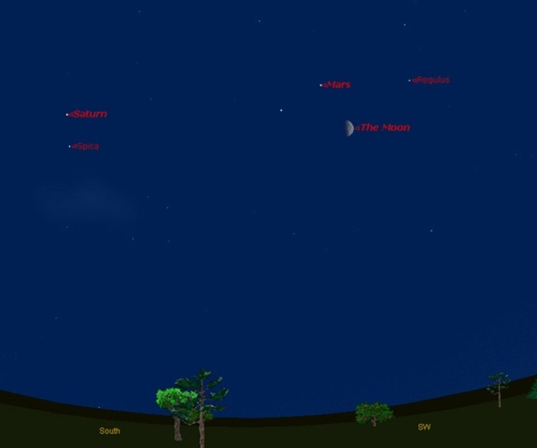 This sky map shows the location of Mars near the moon in the southwest on May 28, 2012, as wellas the positions of Saturn and two bright stars, at 9 p.m. local time from mid-northern latitudes.